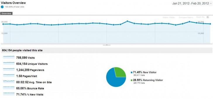 Google Analytics Report for Last 30 Days