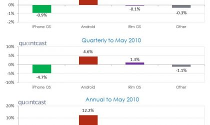 Android Gains Huge Marketshare even without counting HTC EVO and Droid incredible