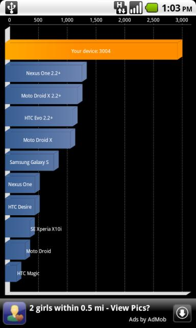 HTC G2 Overclocked To 1.9 Ghz, Quadrant Score of 3004+ Laughs at All Other Scores Ever