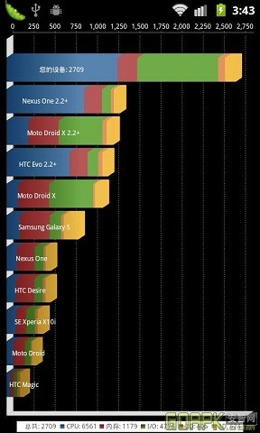 CyanogenMod 7 Incredible S Quadrant