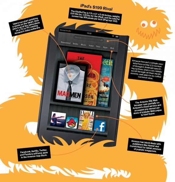 Kindle Fire Store