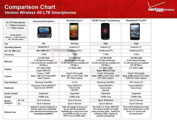 Stratosphere Comparison with Verizon Phones