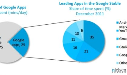 Google emerges leader in the fight of Android apps in India