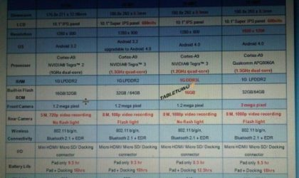 TF300T Specs Leaked! Hints Us of Cheaper Transformer Prime