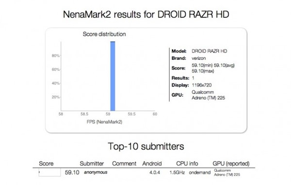Droid Razr HD Nenamark Benchmark Score