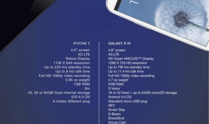 Samsung compares its Galaxy S3 with iPhone 5, says theirs is an obvious winner — doesn't take a genius!