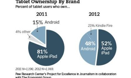 Android tablets sorbs up 48% market share, up from 15% last year