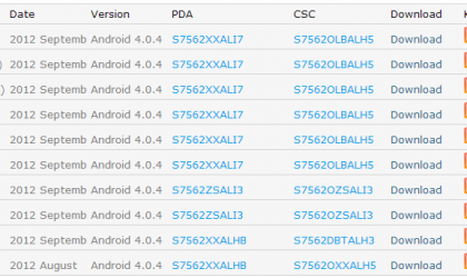 Samsung Galaxy S DUOS gets its first Odin-flashable firmware