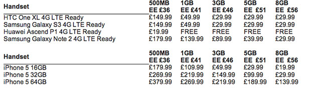 4G Price in UK revealed by EE (Everything Everywhere)