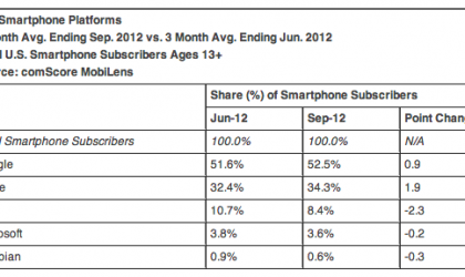 Samsung and Android top the list again!