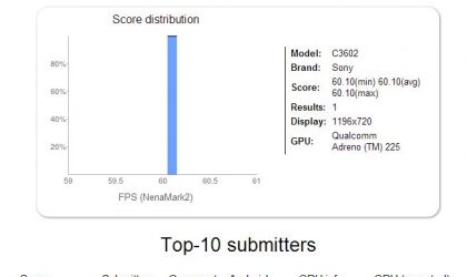 Sony C3602 appears in benchmarks, looks to be Yuga's mid-range sibling