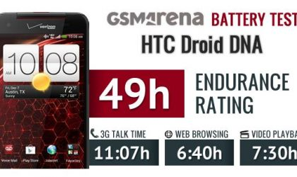 HTC Droid DNA battery test results are in, not so power hungry as you may think