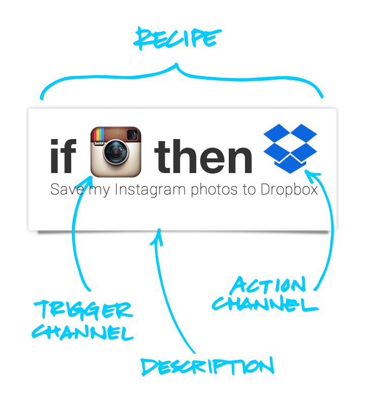 IFTTT recipes explained