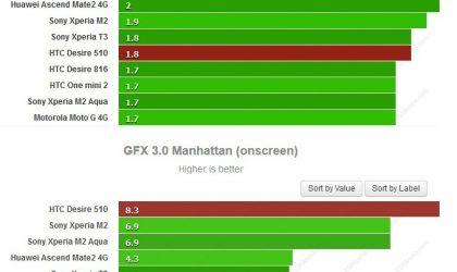 Expected Xiaomi Redmi 2 Benchmarks!