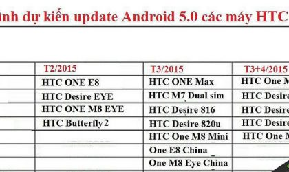 HTC One M7 next in line for Lollipop Update Release