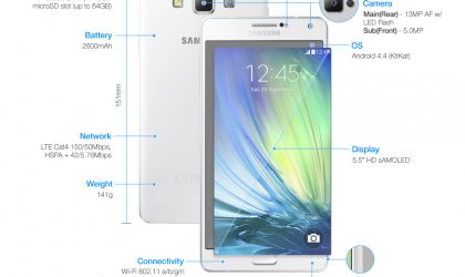 Official Samsung Galaxy A7 Specs now available