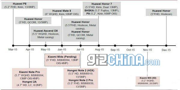huawei roadmap