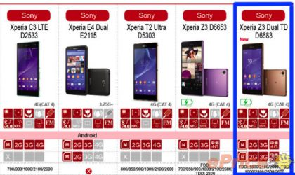 Sony Xperia Z3 Dual TD (D6683) with 4G Dual SIM Connectivity to Launch Soon