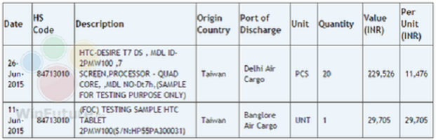 HTC ships to versions of Desire T7 tablets to India for testing