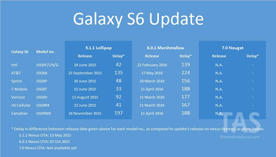 galaxy-s6-Nougat-update-release