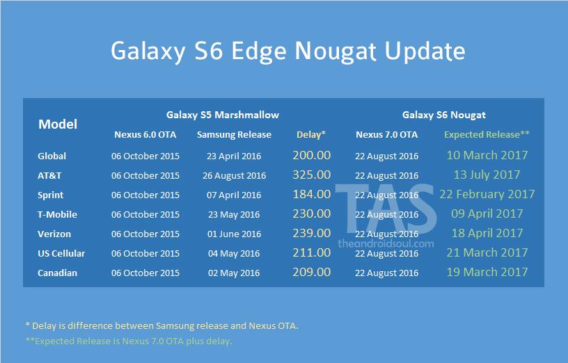galaxy-s6-edge-Nougat-update-release