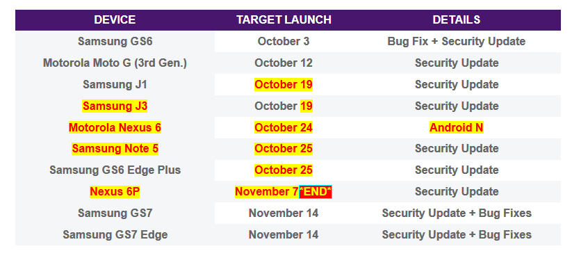 telus-nexus-6-nougat-update-release