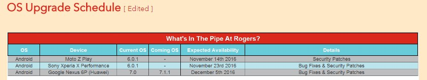 Android 7.1.1 release set for December 5? Rogers says so for Nexus 6P