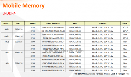 SK Hynix quietly releases 8 GB LPDDR4 RAM, uses 21 nm manufacturing tech