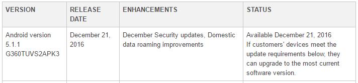 Galaxy Core Prime Update: Samsung outs April security patch as G360GYUBU1BQD1