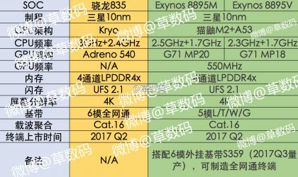 Exynos 8895M and 8895V Specs leaked, compared with Snapdragon 835