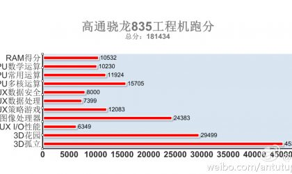 Snapdragon 835 benchmarks available via AnTuTu