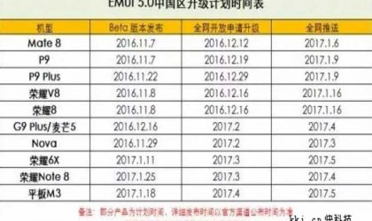 Huawei Android 7.0 Nougat update roadmap showing list of devices leaked!
