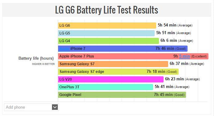LG G6 battery life is poorer than LG V20, Google Pixel