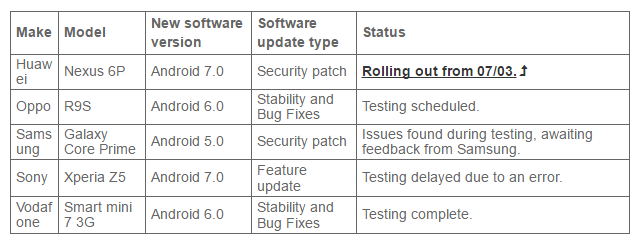 Vodafone Xperia Z5 Nougat update delayed further in Australia