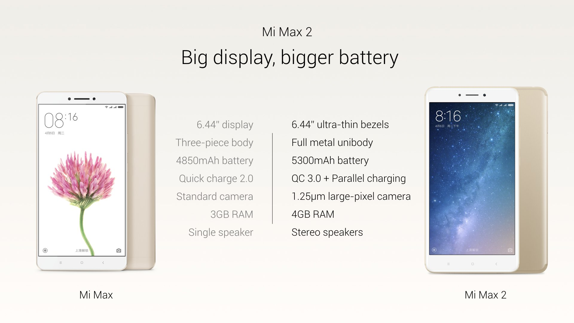 xiaomi mi max 2 launched in china with bigger 5300mah battery and sony imx386 sensor