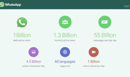 WhatsApp now has 1 Billion daily active users