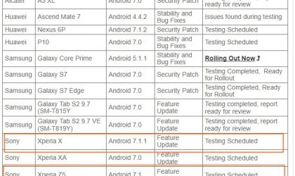 Vodafone to release Android 7.1 Nougat update for Xperia X and Z5 soon in Australia, under testing now
