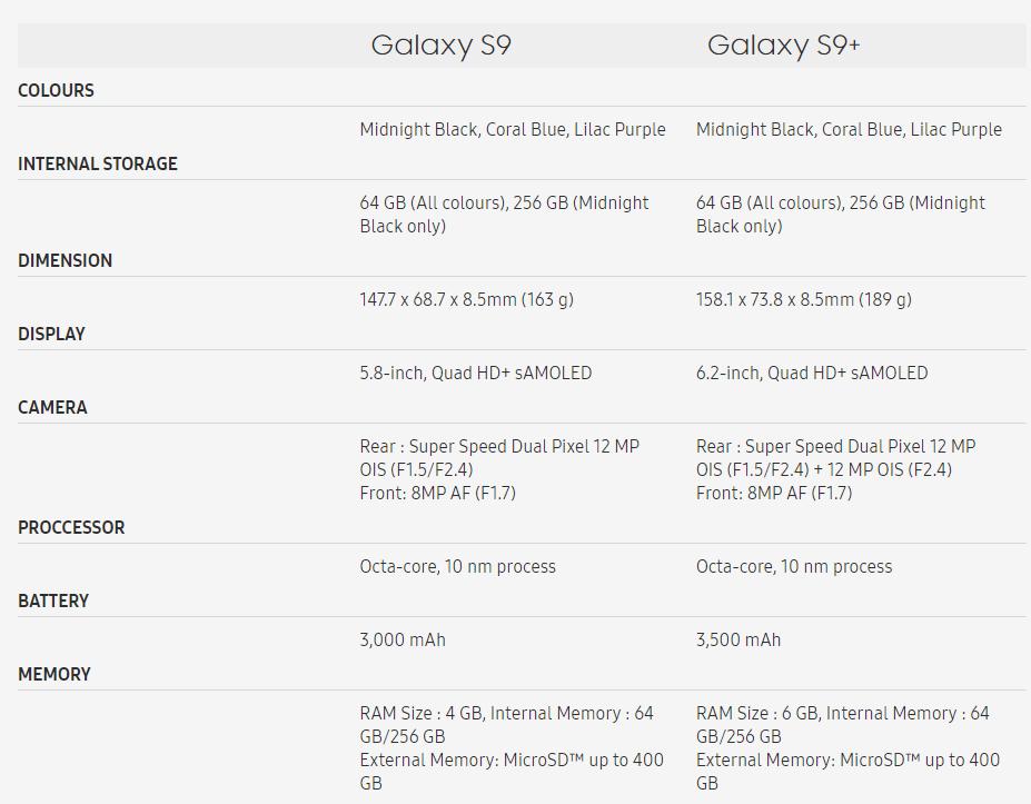 Galaxy S9 vs. Galaxy S9+
