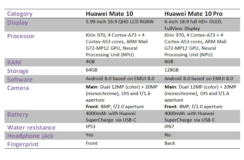 Huawei Mate 10 and Mate 10 Pro: Everything you need to know