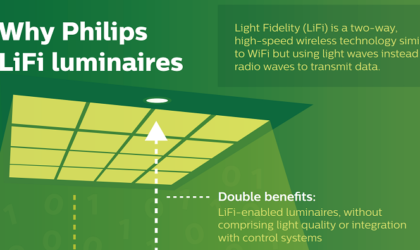 Philips Lighting introduces LiFi systems that give you Internet via LED