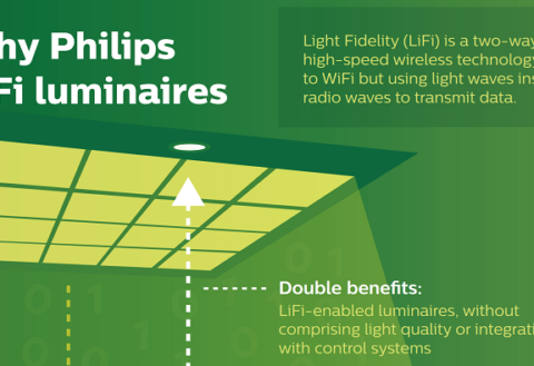 Philips-introduces-LiFi-systems-that-give-you-Internet-via-LED-480x329