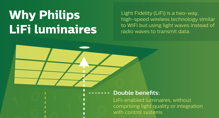 sc 1 st  The Android Soul & Philips Lighting introduces LiFi systems that give you Internet via LED