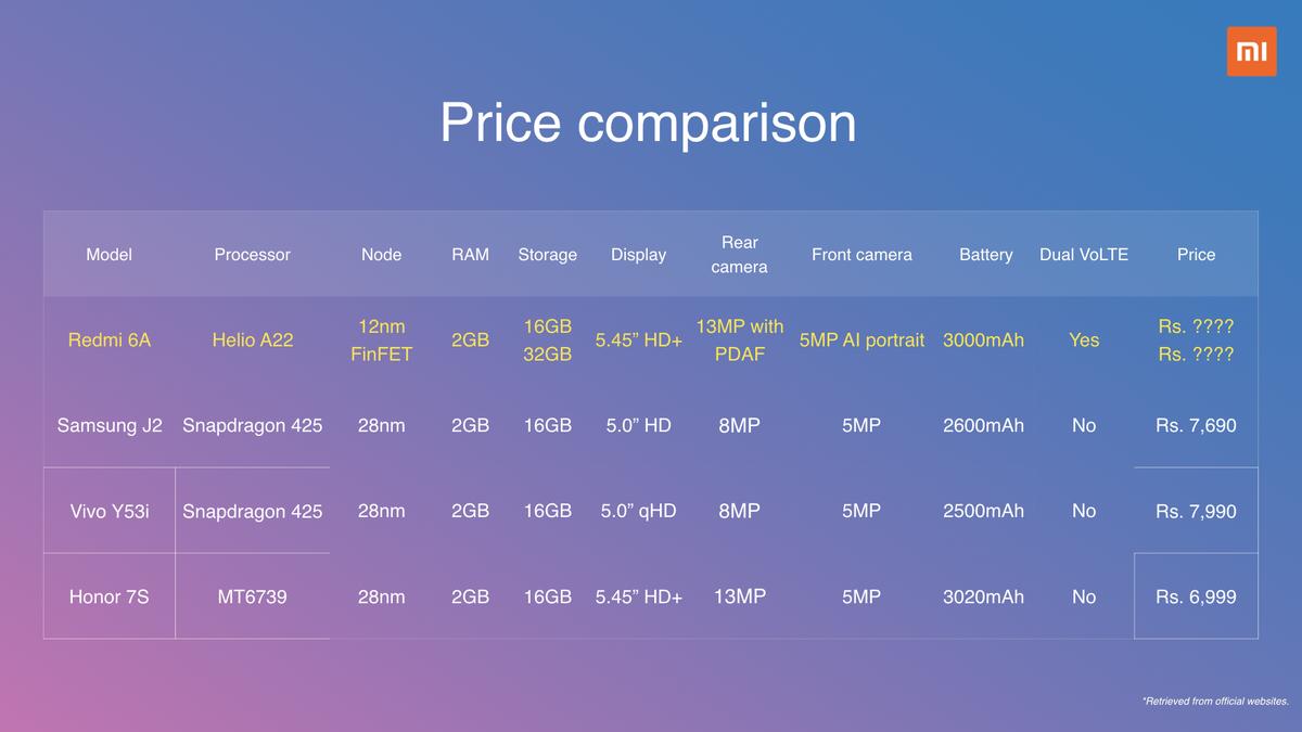 Redmi-6A-Price
