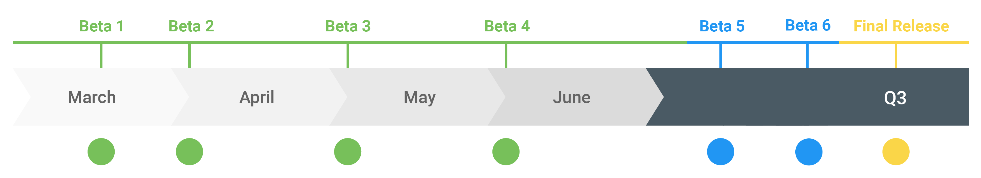 Android Q release timeline