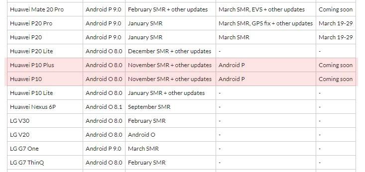 Fido Canada Huawei P10 Pie update