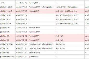 Fido Canada Samsung Pie update