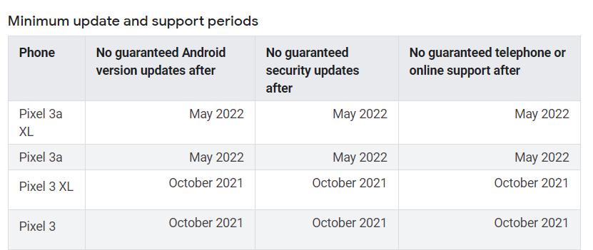 Google Pixel 3a software support window