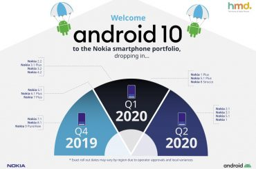 Nokia Android 10 release date
