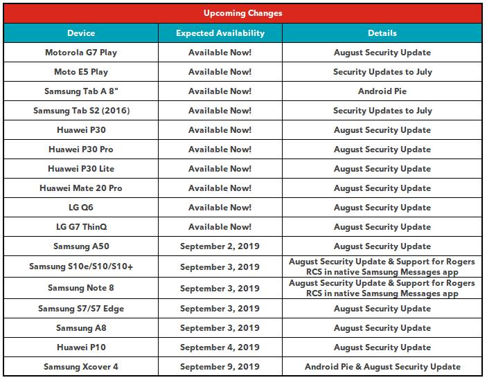 Rogers NEW update schedule