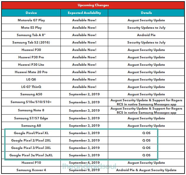Rogers update schedule 30 Aug 2019
